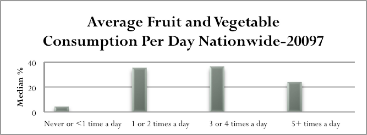 Barriers to Fresh Fruit and Vegetable Intake   The Gillings