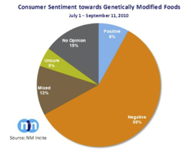 the growing concerns over the health risks of the genetically mortified organisms Genetically modified foods: safety, risks and public as a result of the growing public concerns over gm and traceability of genetically modified organisms in.