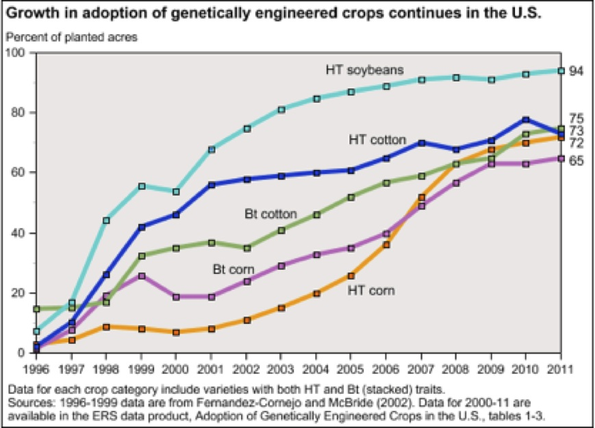 genetically modified foods should we or shouldn t we the  pros cited for genetically modified foods improved resistance